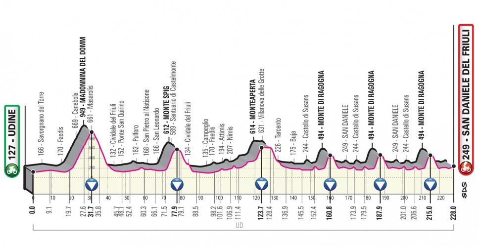 Giro d'Italia 2020: Das Profil der 16. Etappe