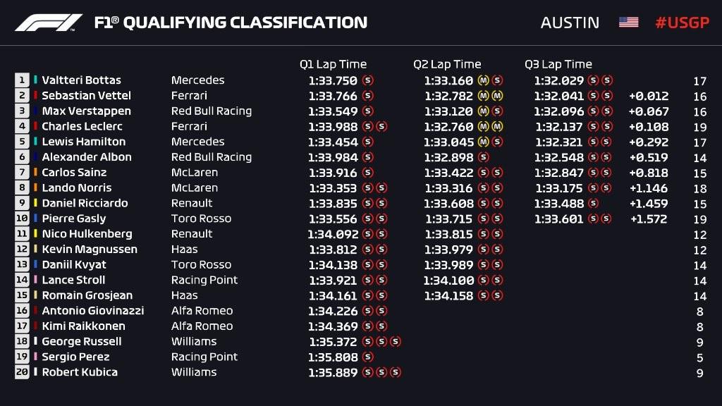 Résultat de la qualification du Grand Prix des Etats-Unis d'Amérique 2019