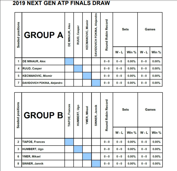 ATP NextGen Finalleri 2019 Kurası