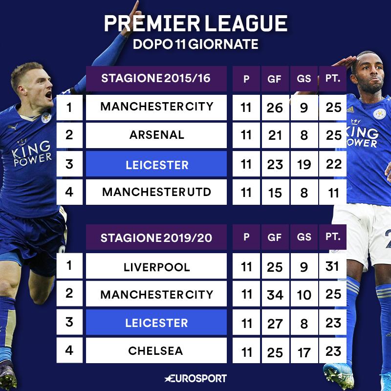 Leicester confronto classifica 2016-2019