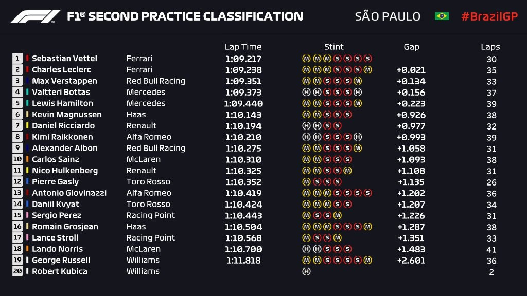 Essais libres 2 du Grand Prix du Brésil 2019