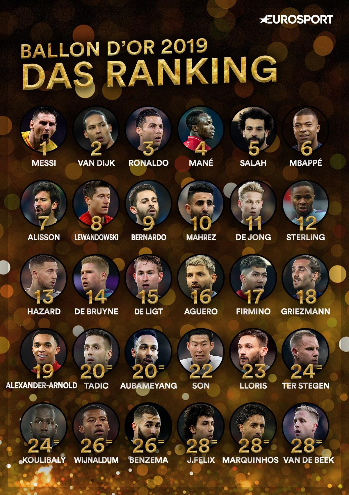 Ranking: Die Top 30 des Ballon d'Or 2019