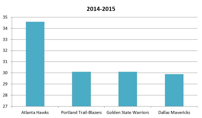 Catch&Shoot 2014-2015