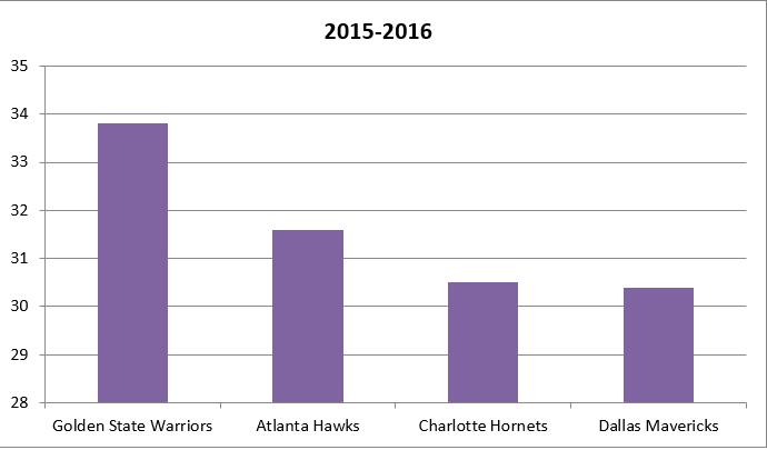Catch&Shoot 2015-2016