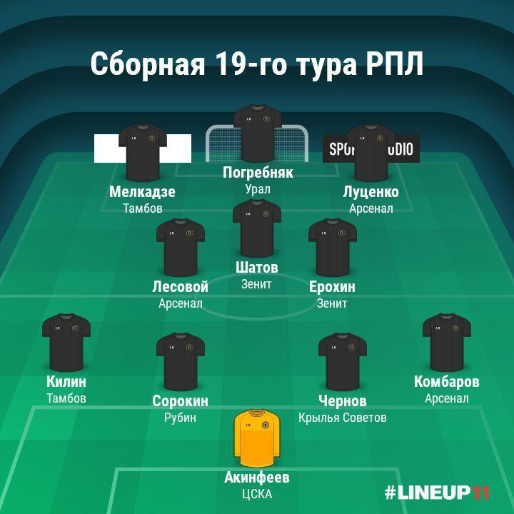 Символическая сборная 19-го тура РПЛ