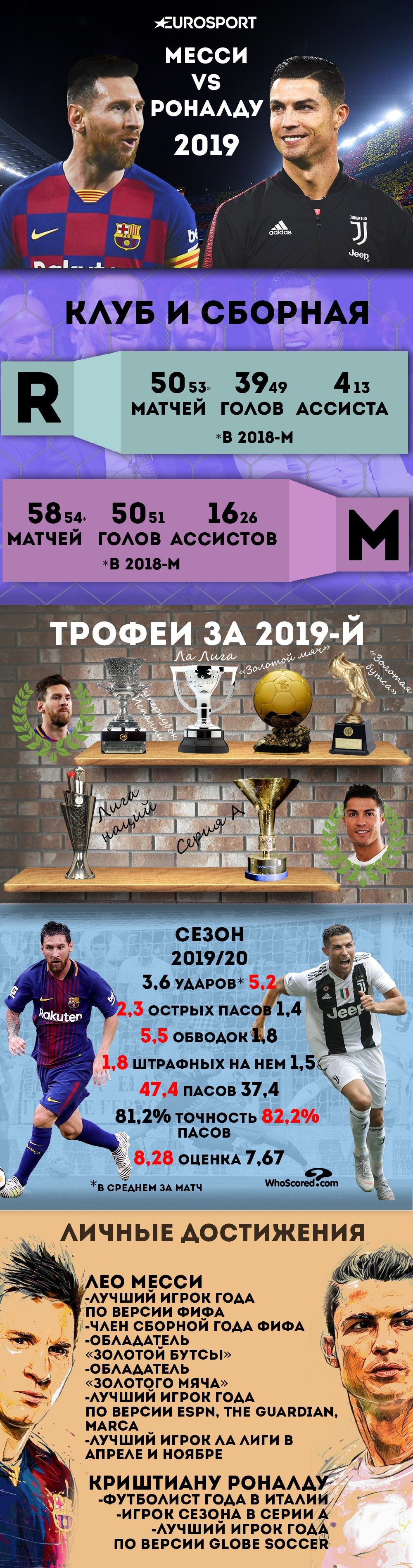 Инфографика Месси vs Роналду в 2019-м