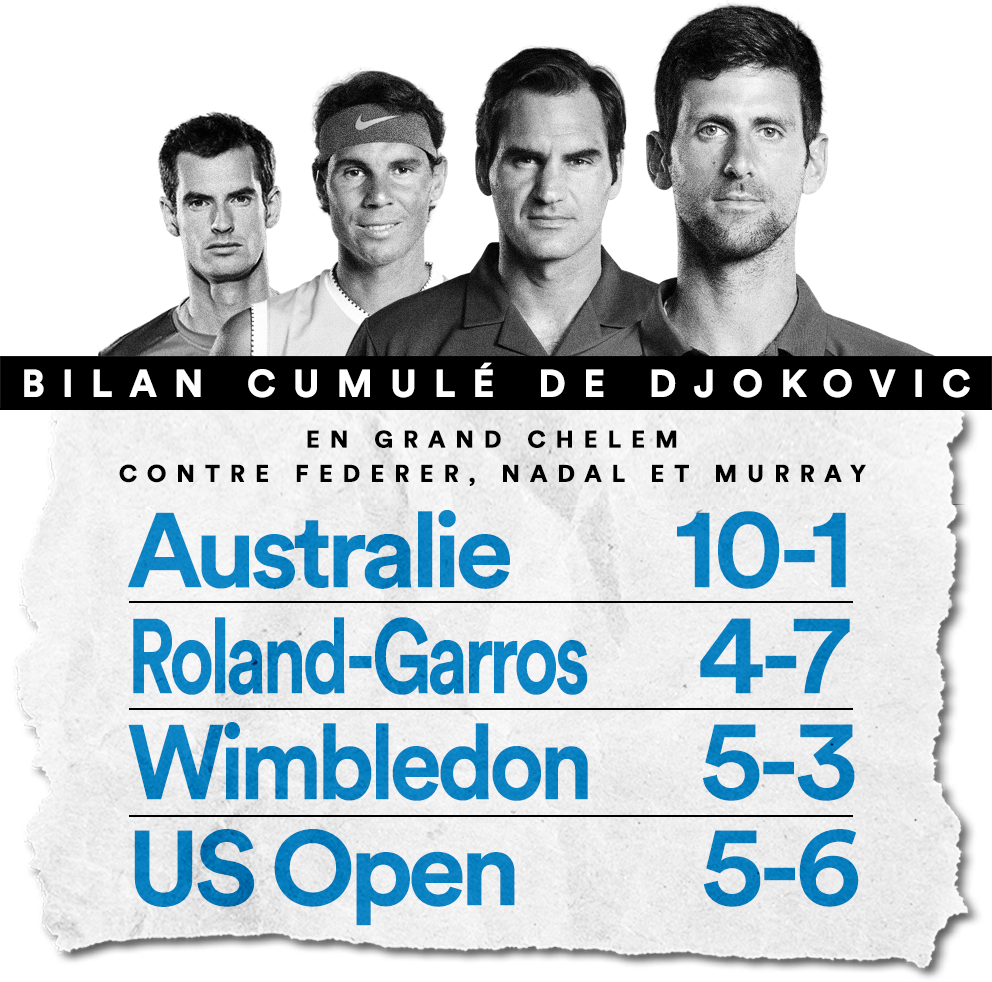 Djokovic et le Big Four en Grand Chelem.