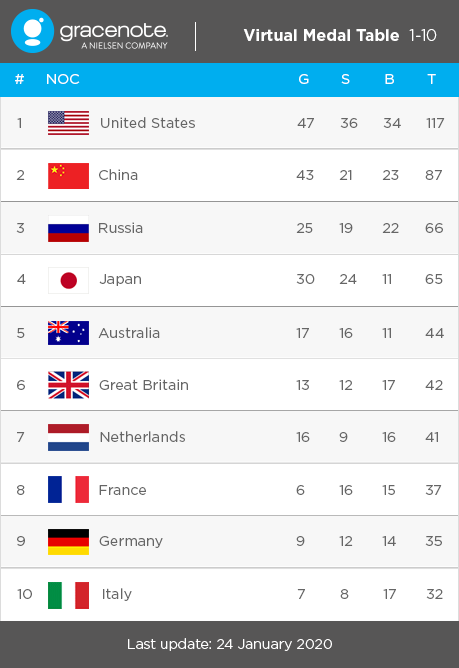 Virtual Medal Table (source: Gracenote)