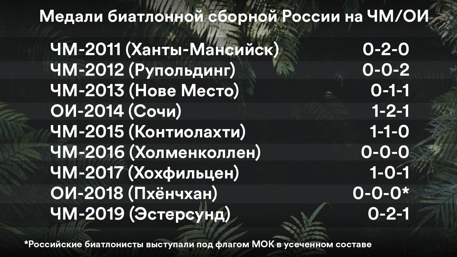 Медали биатлонной сборной России на крупных турнирах