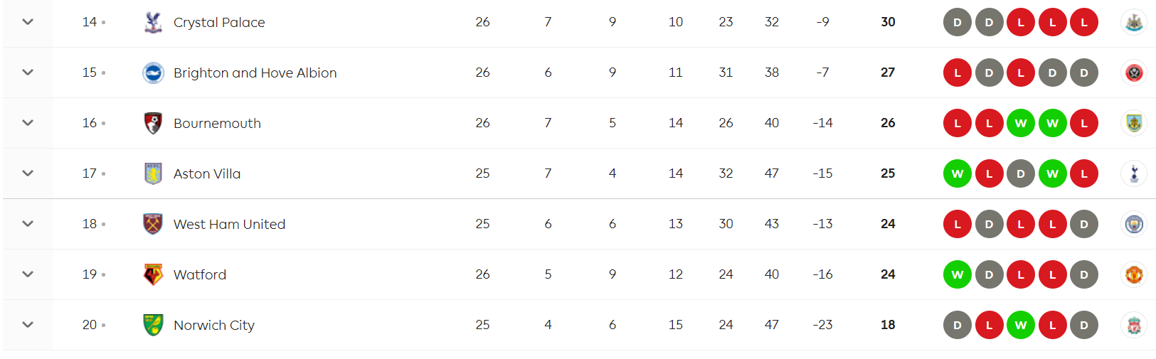 Premier League table as it stands