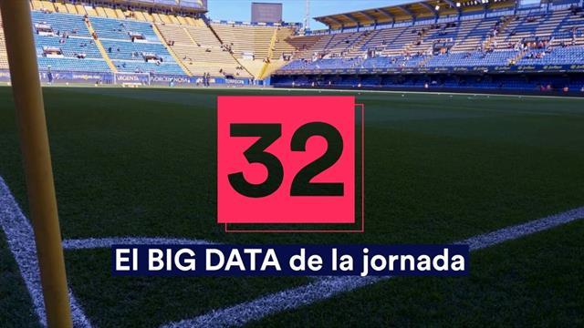 Big Data de la jornada 32: Fiabilidad blanca ante el Espanyol y la dificultad del Barça en Balaídos
