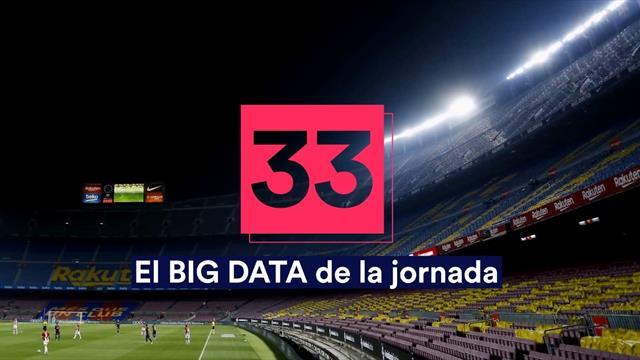 Big Data de la jornada 33: Duelo europeo en Mestalla con la historia en contra para Garitano