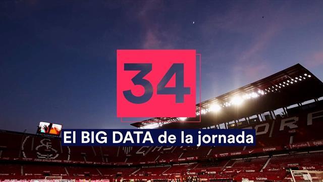 Big Data de la jornada 34: La mala racha del Villarreal y los goles del Atleti tras el parón