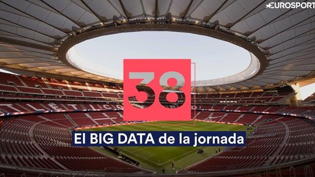Big Data de la jornada 38: La última salida del Barça y la brutal media goleadora del Madrid