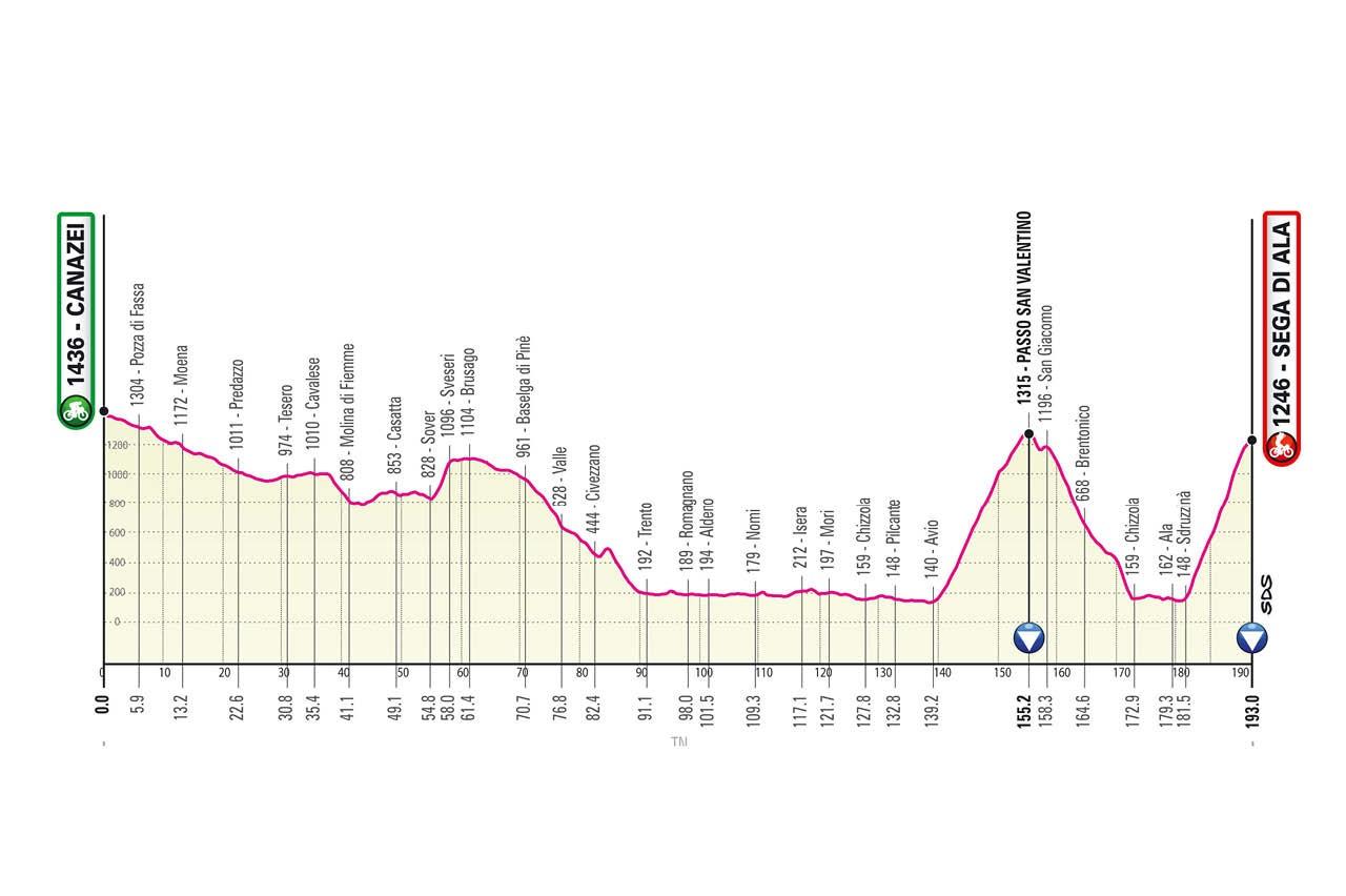 Ciclismo, Giro d'Italia 2021: percorso e calendario di ...