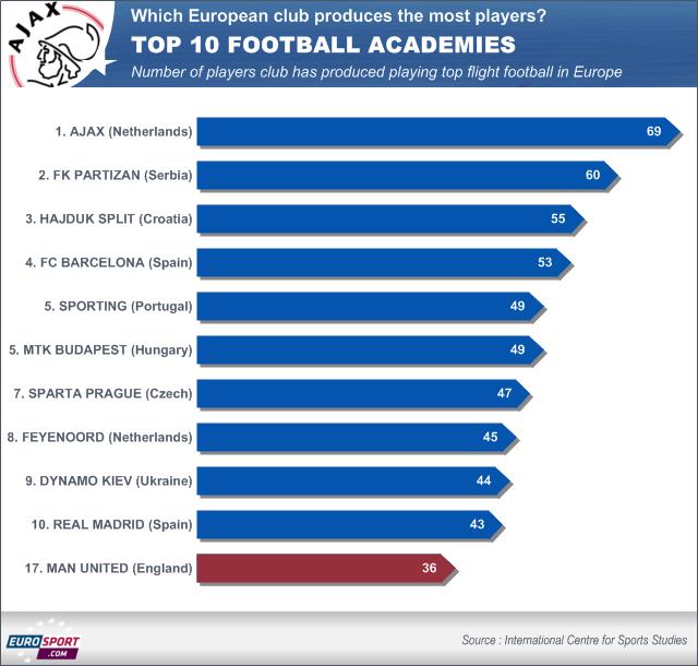 Top 10 best football academies in Europe - Football - Eurosport