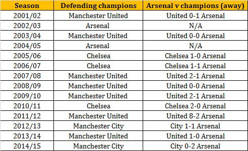 Arsenal v defending champions (away form)