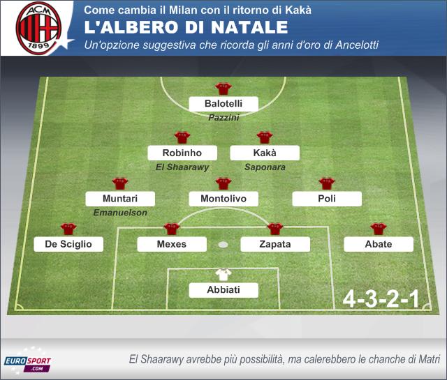 Albero Di Natale Ancelotti.Come Cambia Il Milan Con Kaka Eurosport